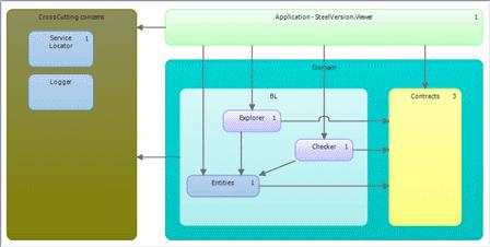 Layer diagram sample