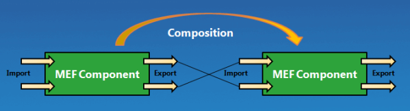 MEF - Import,Export and composition