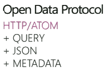 Open Data Protocol slide
